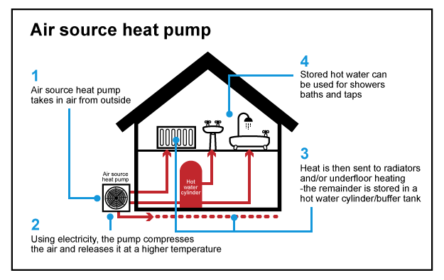 How Air source heating works:  1. Air source heat pump takes in air from outside 2. Using Electricity, the pump compresses the air and releases it at a higher temperature to heat water in your system 3. Heat is then sent to radiators and/or underfloor heating - the remainder is stored in a hot water cyclinder/butter tank 4. Stored hot water can be used for showers baths and taps